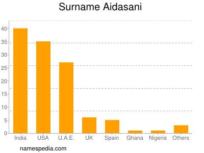 Surname Aidasani
