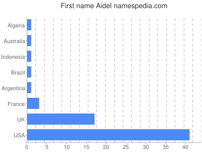 Given name Aidel