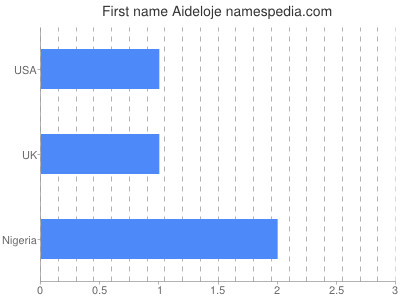Given name Aideloje