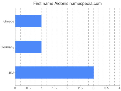 Given name Aidonis
