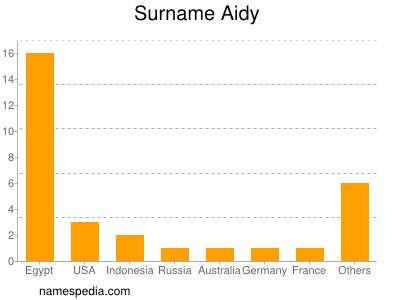 Familiennamen Aidy