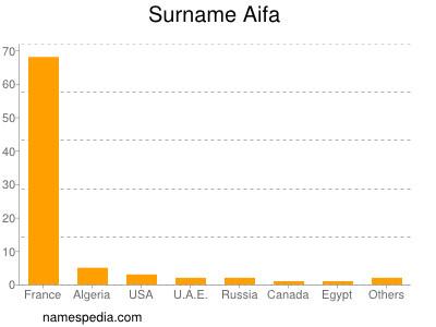 Surname Aifa