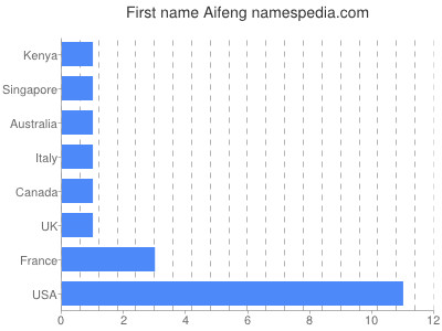 Given name Aifeng