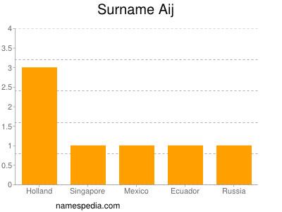 Surname Aij