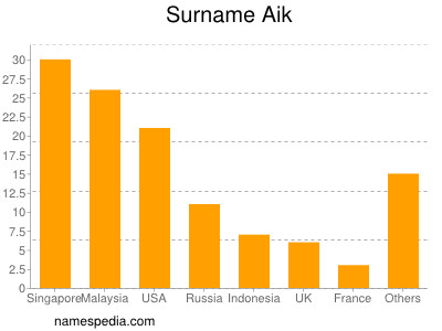 Surname Aik