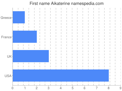 Given name Aikaterine