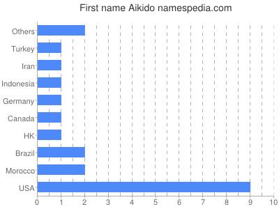 Given name Aikido