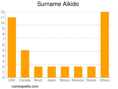 Surname Aikido