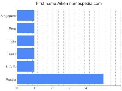 Given name Aikon
