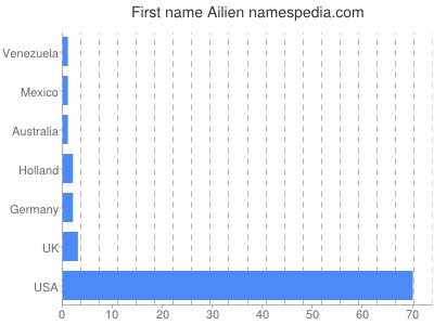 Given name Ailien