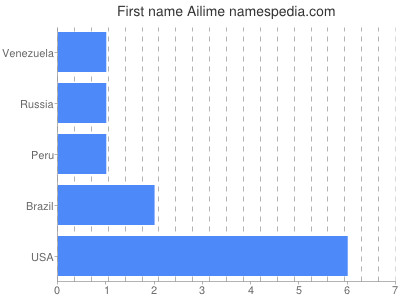 Given name Ailime