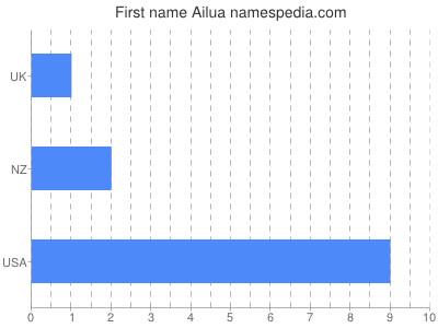 Given name Ailua
