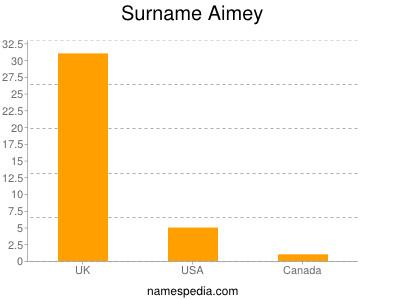 Surname Aimey
