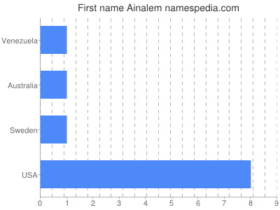 Given name Ainalem
