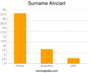 Surname Ainciart
