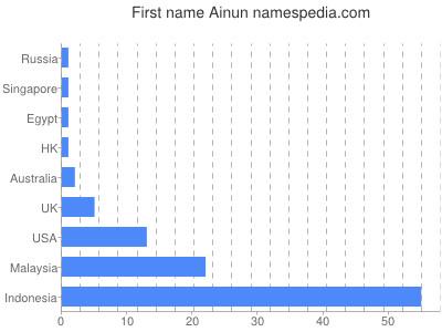 Given name Ainun