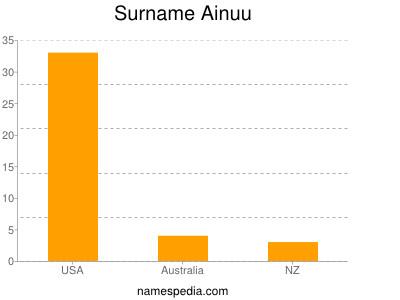 Surname Ainuu