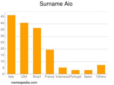 Surname Aio