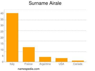 Surname Airale