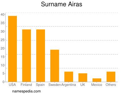 Surname Airas