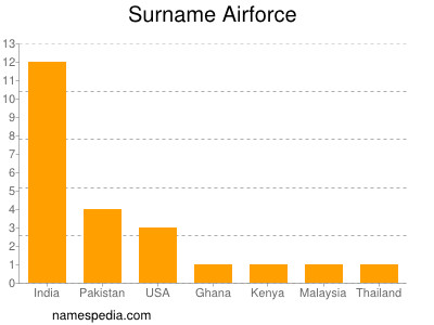 Surname Airforce