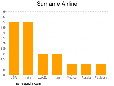Surname Airline