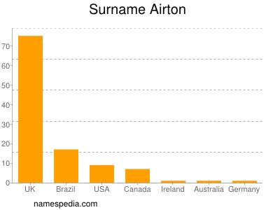 Familiennamen Airton