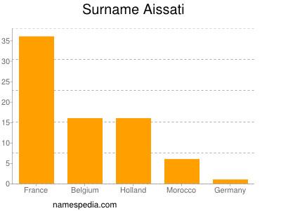 Surname Aissati