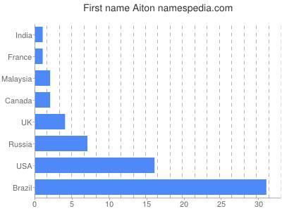 Given name Aiton