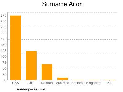 Surname Aiton