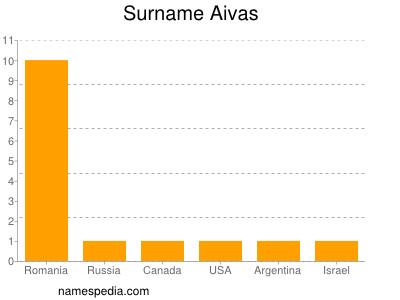 Surname Aivas