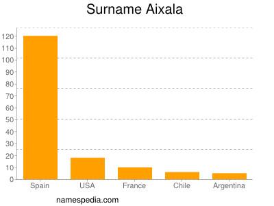 Surname Aixala