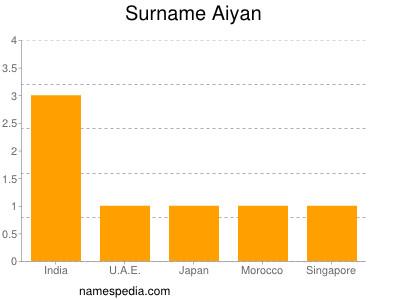 Surname Aiyan