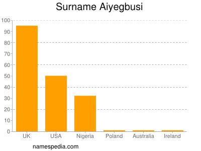 Familiennamen Aiyegbusi