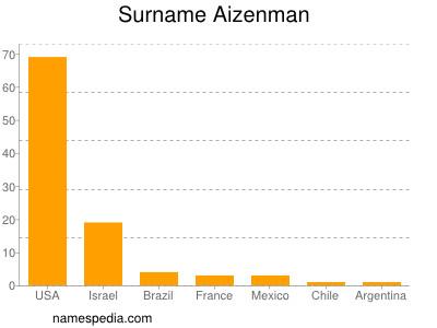 Surname Aizenman