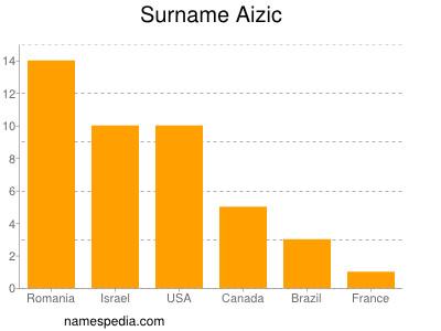 Surname Aizic