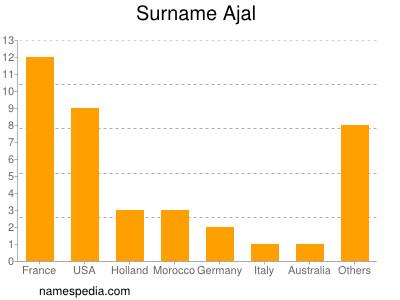 Surname Ajal