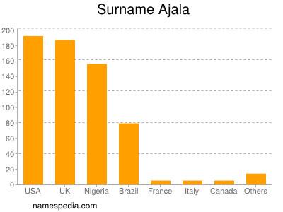 Surname Ajala