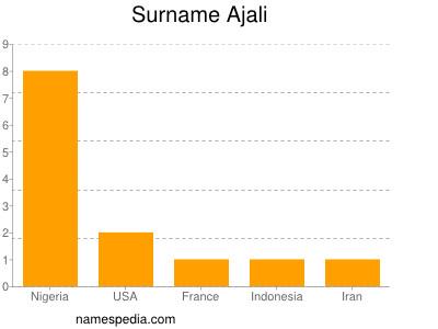 Surname Ajali