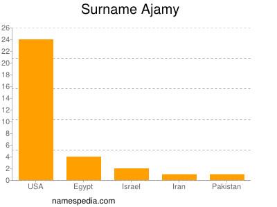 Surname Ajamy