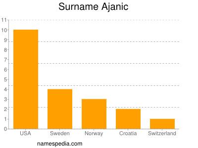 Surname Ajanic