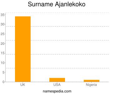 Familiennamen Ajanlekoko