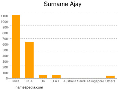 Surname Ajay