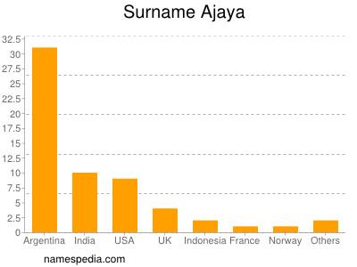 Familiennamen Ajaya