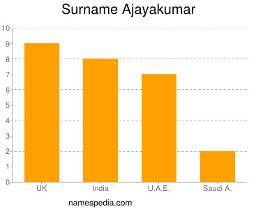 Familiennamen Ajayakumar