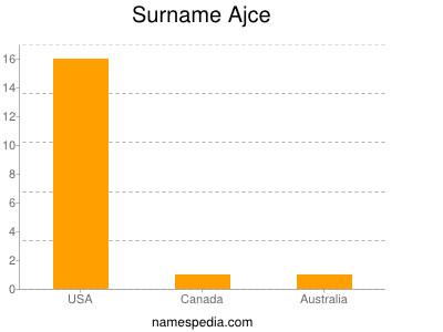 Surname Ajce