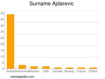 Surname Ajdarevic