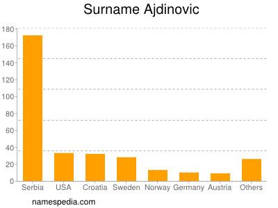 Surname Ajdinovic