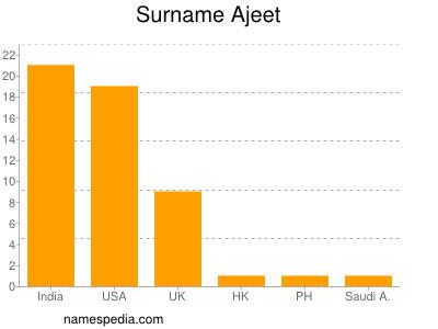 Surname Ajeet