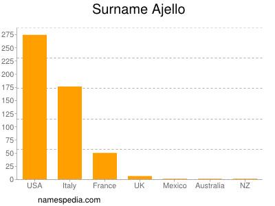 Surname Ajello